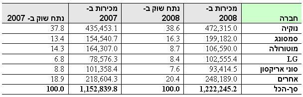 מכירות מכשירים סלולריים ברבעון הרביעי של 2008